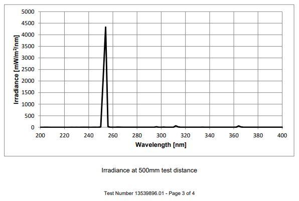 AgroMax UV-C UL Test-254nm data graph